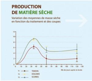 production matiere seche